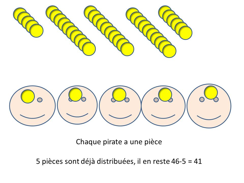 Chaque pirate a une pièce 5 pièces sont déjà distribuées, il en reste 46-5 = 41