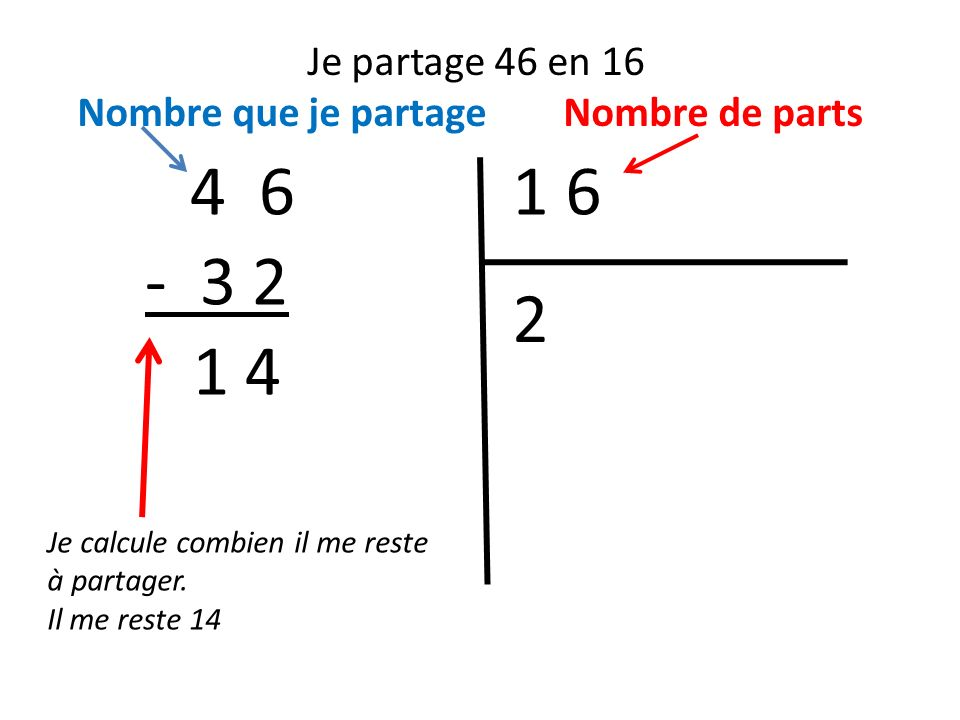 Je partage 46 en 16 Nombre que je partage Nombre de parts 1 64 6 Je calcule combien il me reste à partager. Il me reste 14 2 - 3 2 1 4