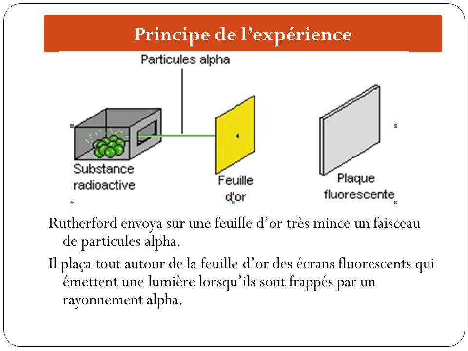 Principe de lexpérience Rutherford envoya sur une feuille dor très mince un faisceau de particules alpha.