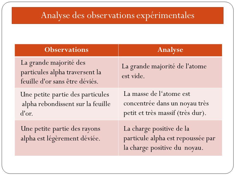Analyse des observations expérimentales ObservationsAnalyse La grande majorité des particules alpha traversent la feuille d or sans être déviés.