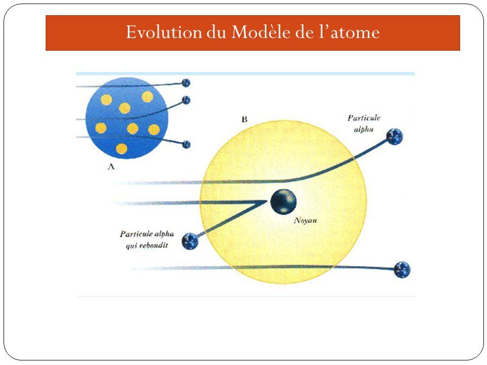 Evolution du Modèle de latome