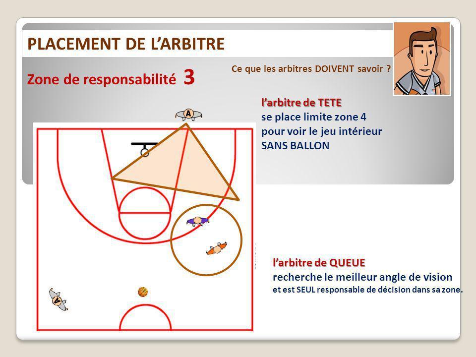 PLACEMENT DE LARBITRE Ce que les arbitres DOIVENT savoir ? Zone de responsabilité 3 larbitre de TETE se place limite zone 4 pour voir le jeu intérieur