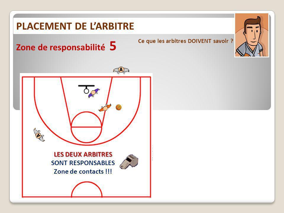 PLACEMENT DE LARBITRE Ce que les arbitres DOIVENT savoir ? Zone de responsabilité 5 LES DEUX ARBITRES SONT RESPONSABLES Zone de contacts !!!