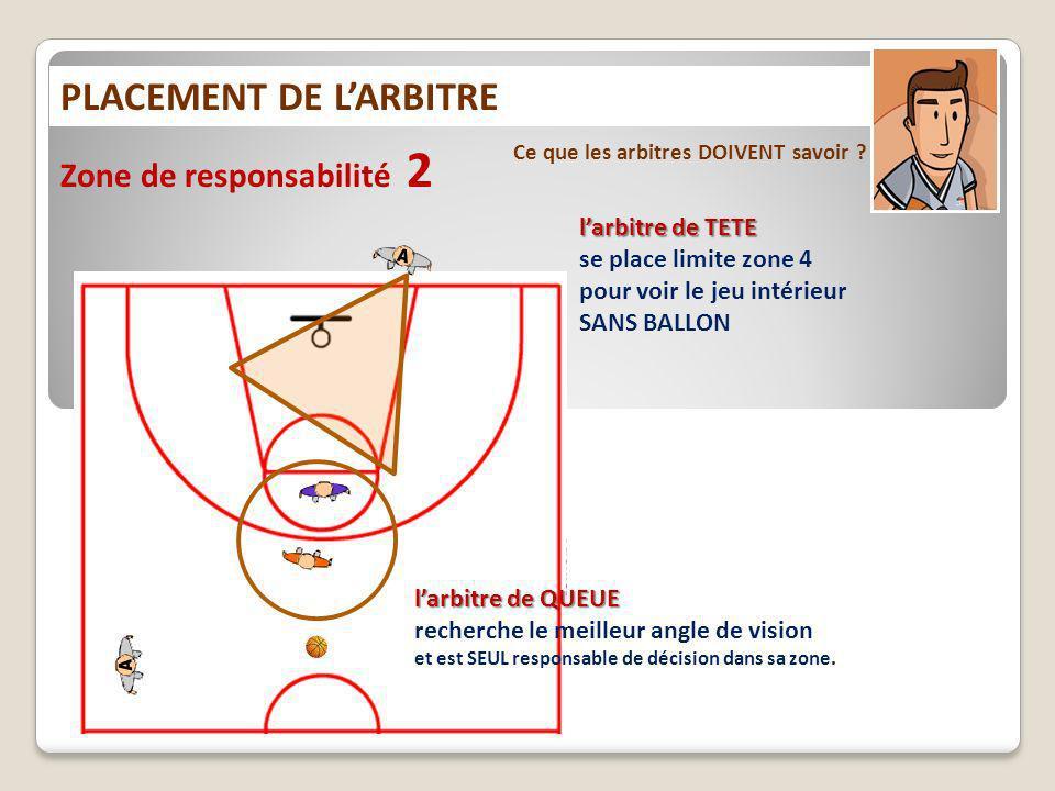 PLACEMENT DE LARBITRE Ce que les arbitres DOIVENT savoir ? Zone de responsabilité 2 larbitre de TETE se place limite zone 4 pour voir le jeu intérieur