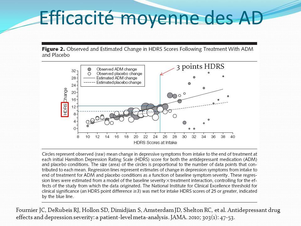 Les 17 variables de l échelle de Hamilton Dépression « Neurochemical inbalance » = 50 3 point HDRS