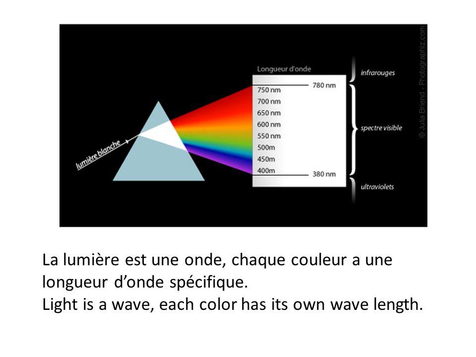 La lumière est une onde, chaque couleur a une longueur donde spécifique. Light is a wave, each color has its own wave length.
