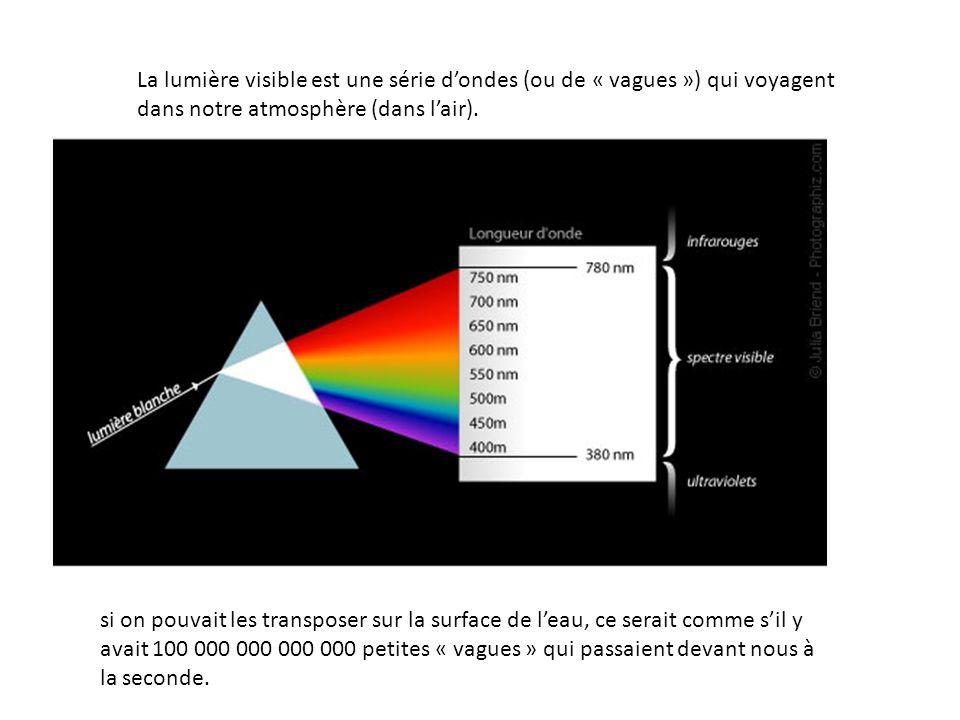 La lumière visible est une série dondes (ou de « vagues ») qui voyagent dans notre atmosphère (dans lair). si on pouvait les transposer sur la surface