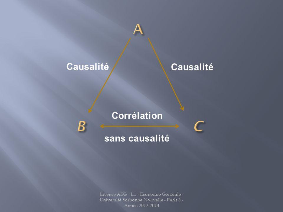 Causalité Corrélation sans causalité