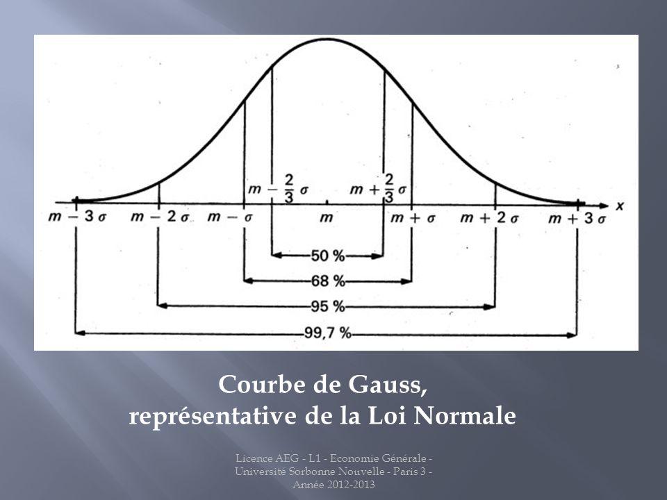 Courbe de Gauss, représentative de la Loi Normale