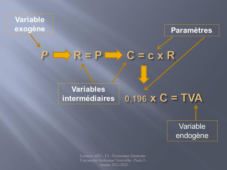 Variable exogène Variables intermédiaires Paramètres Variable endogène