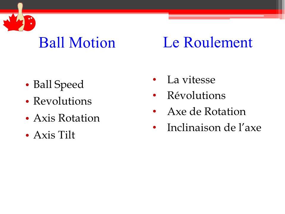 Ball Motion Ball Speed Revolutions Axis Rotation Axis Tilt Le Roulement La vitesse Révolutions Axe de Rotation Inclinaison de laxe
