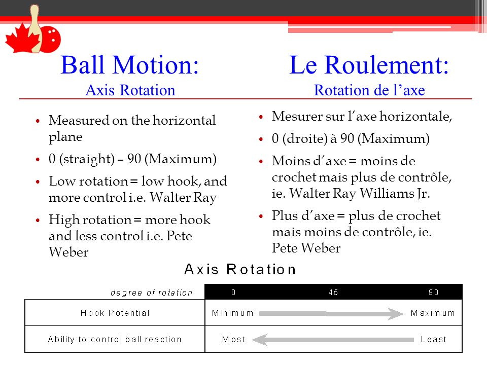 Ball Motion: Axis Rotation Measured on the horizontal plane 0 (straight) – 90 (Maximum) Low rotation = low hook, and more control i.e.