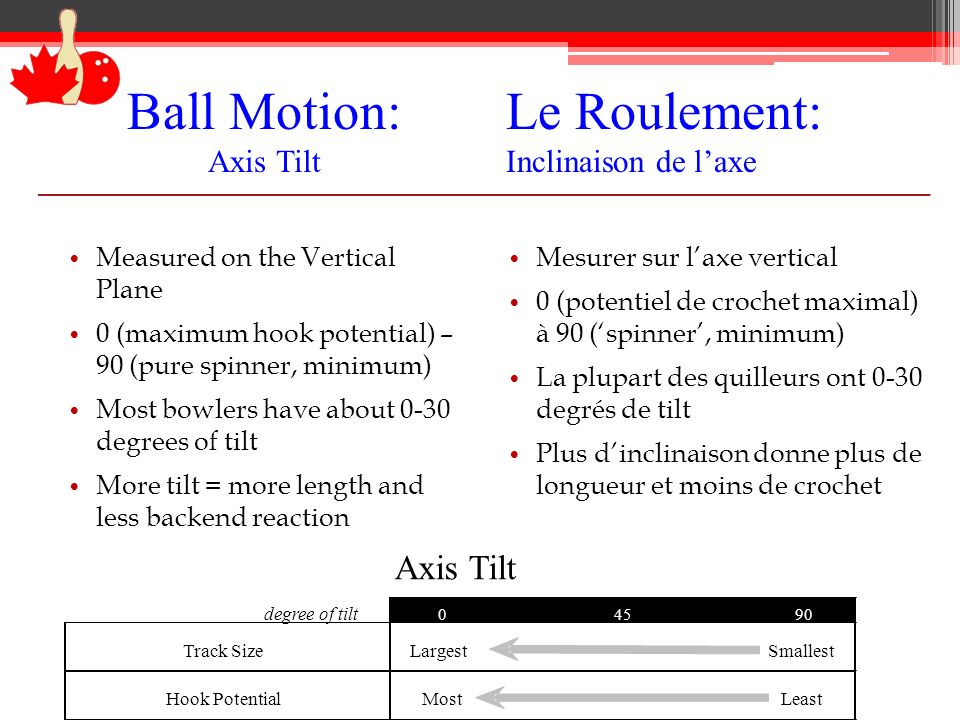 Ball Motion: Axis Tilt Measured on the Vertical Plane 0 (maximum hook potential) – 90 (pure spinner, minimum) Most bowlers have about 0-30 degrees of