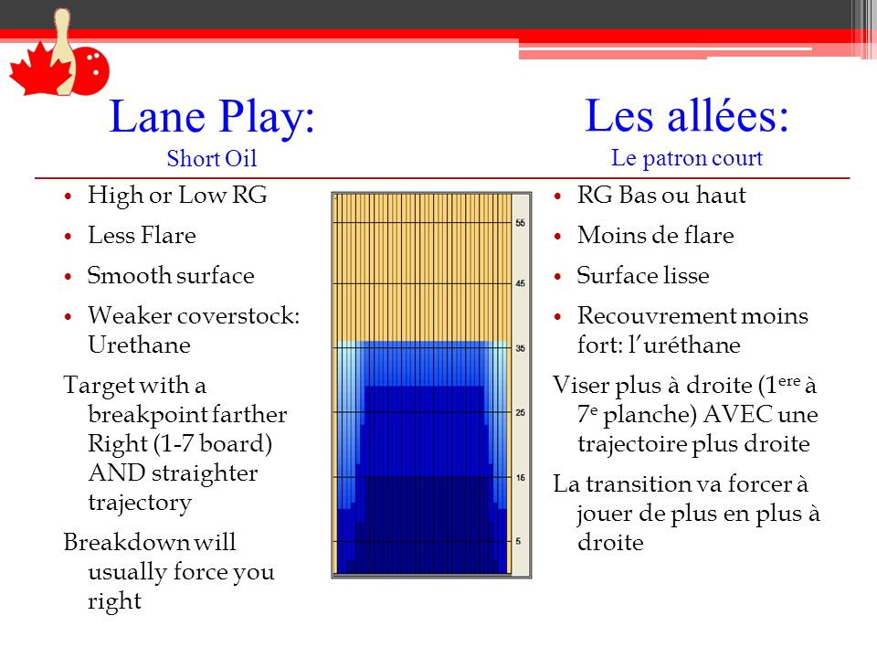 Lane Play: Short Oil High or Low RG Less Flare Smooth surface Weaker coverstock: Urethane Target with a breakpoint farther Right (1-7 board) AND strai