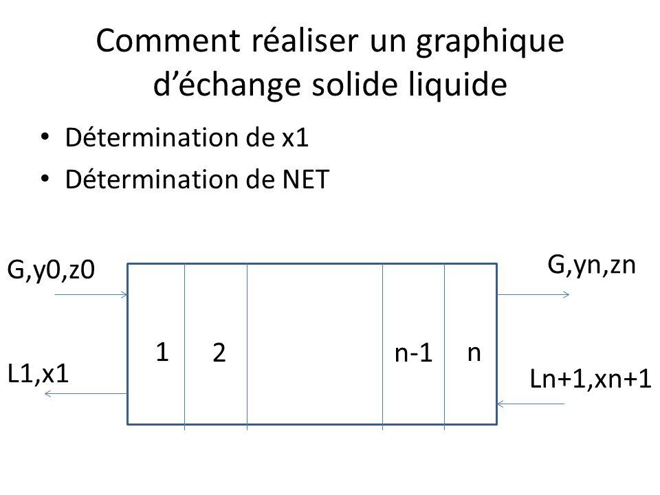 Comment réaliser un graphique déchange solide liquide Détermination de x1 Détermination de NET 1 n-12 n G,y0,z0 Ln+1,xn+1 L1,x1 G,yn,zn