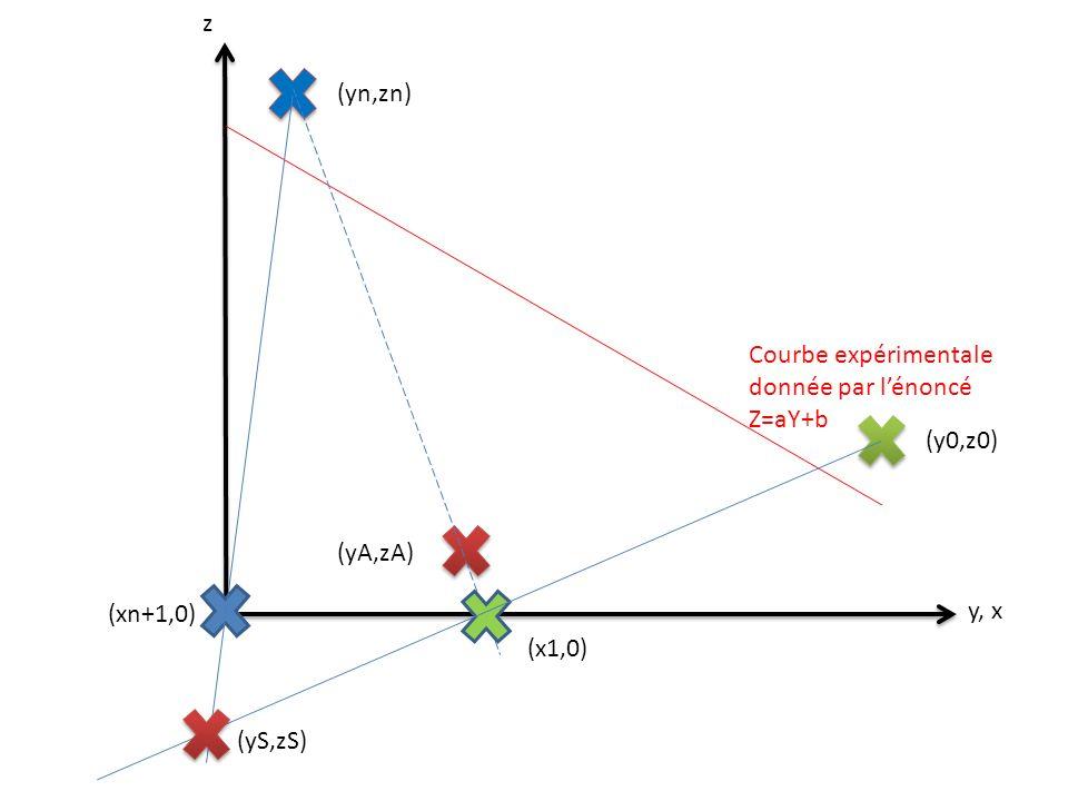 z y, x Courbe expérimentale donnée par lénoncé Z=aY+b (xn+1,0) (y0,z0) (yA,zA) (yn,zn) (x1,0) (yS,zS)