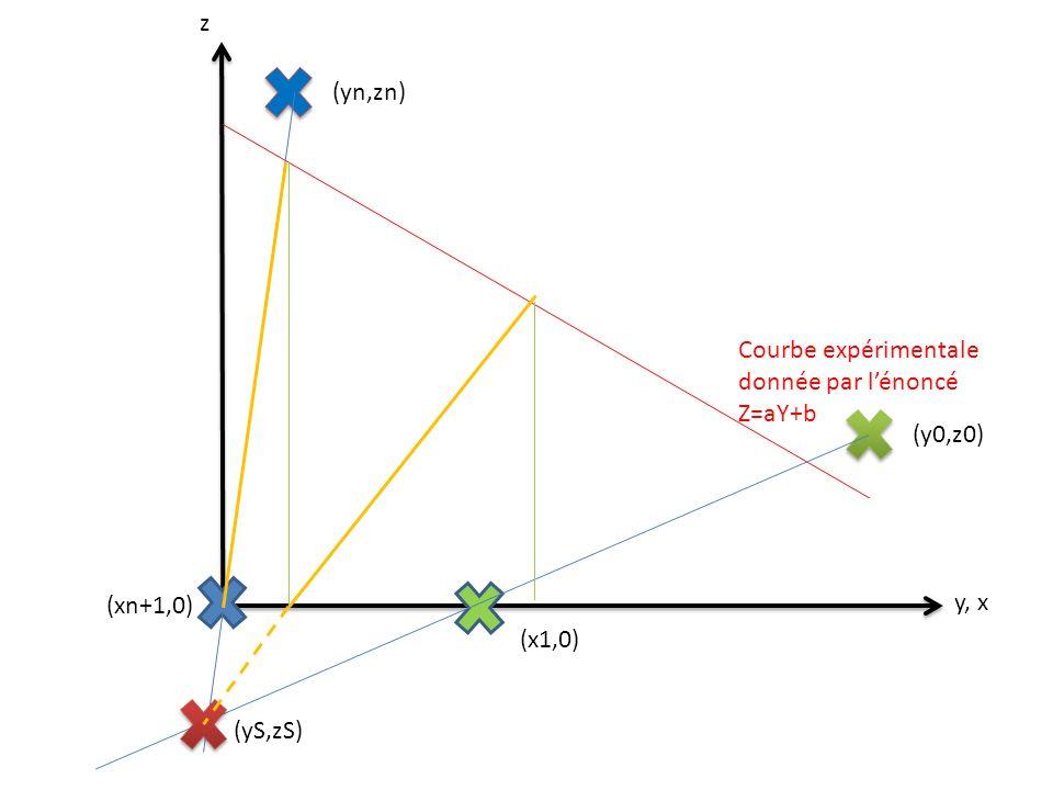 z y, x Courbe expérimentale donnée par lénoncé Z=aY+b (xn+1,0) (y0,z0) (yn,zn) (x1,0) (yS,zS)
