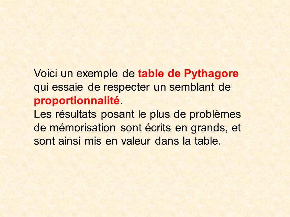 Voici un exemple de table de Pythagore qui essaie de respecter un semblant de proportionnalité.