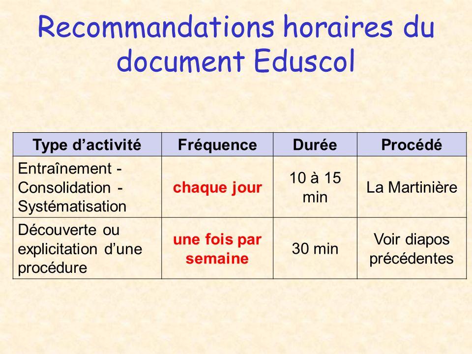Recommandations horaires du document Eduscol Type dactivitéFréquenceDuréeProcédé Entraînement - Consolidation - Systématisation chaque jour 10 à 15 mi