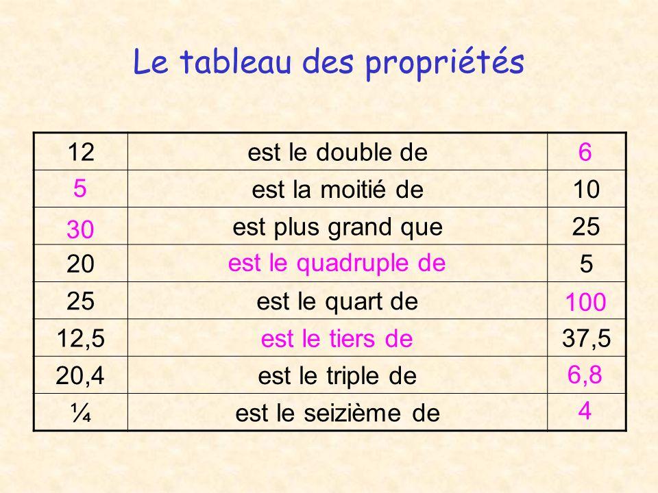 Le tableau des propriétés 12est le double de est la moitié de10 est plus grand que25 205 25est le quart de 12,537,5 20,4est le triple de ¼est le seizième de 6 5 30 est le quadruple de 100 est le tiers de 6,8 4