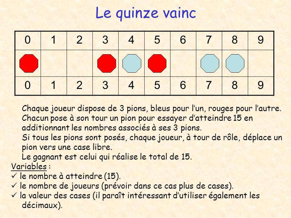Le quinze vainc Chaque joueur dispose de 3 pions, bleus pour lun, rouges pour lautre. Chacun pose à son tour un pion pour essayer datteindre 15 en add