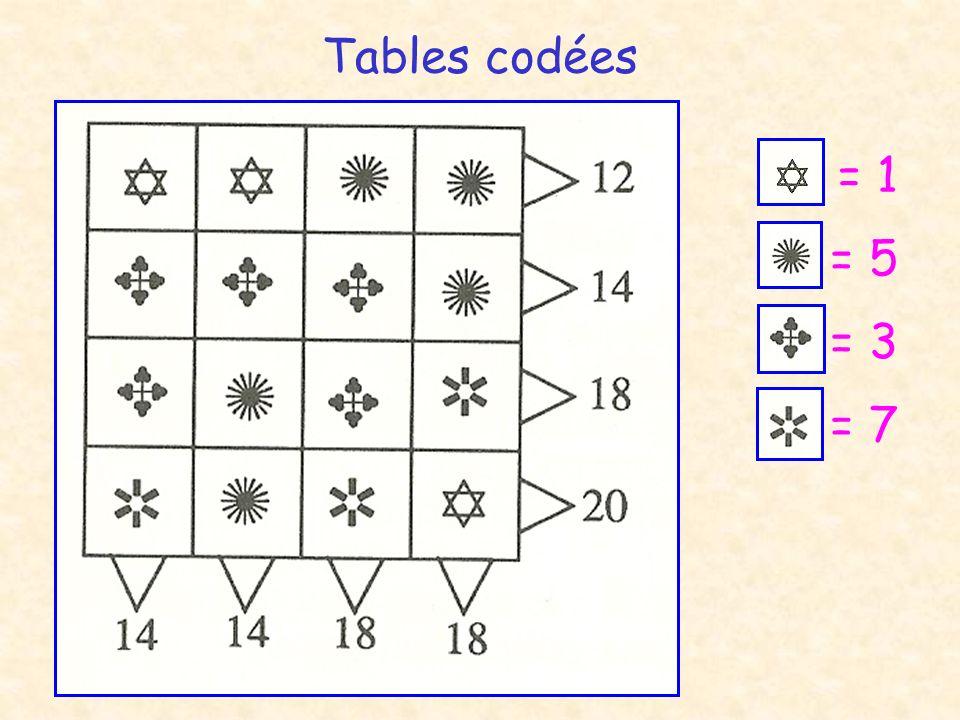 Tables codées = 1 = 5 = 7 = 3
