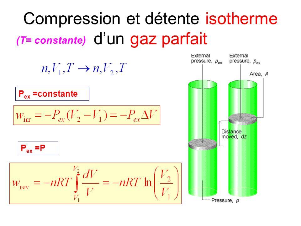 Compression et détente isotherme dun gaz parfait (T= constante) P ex =constante P ex =P