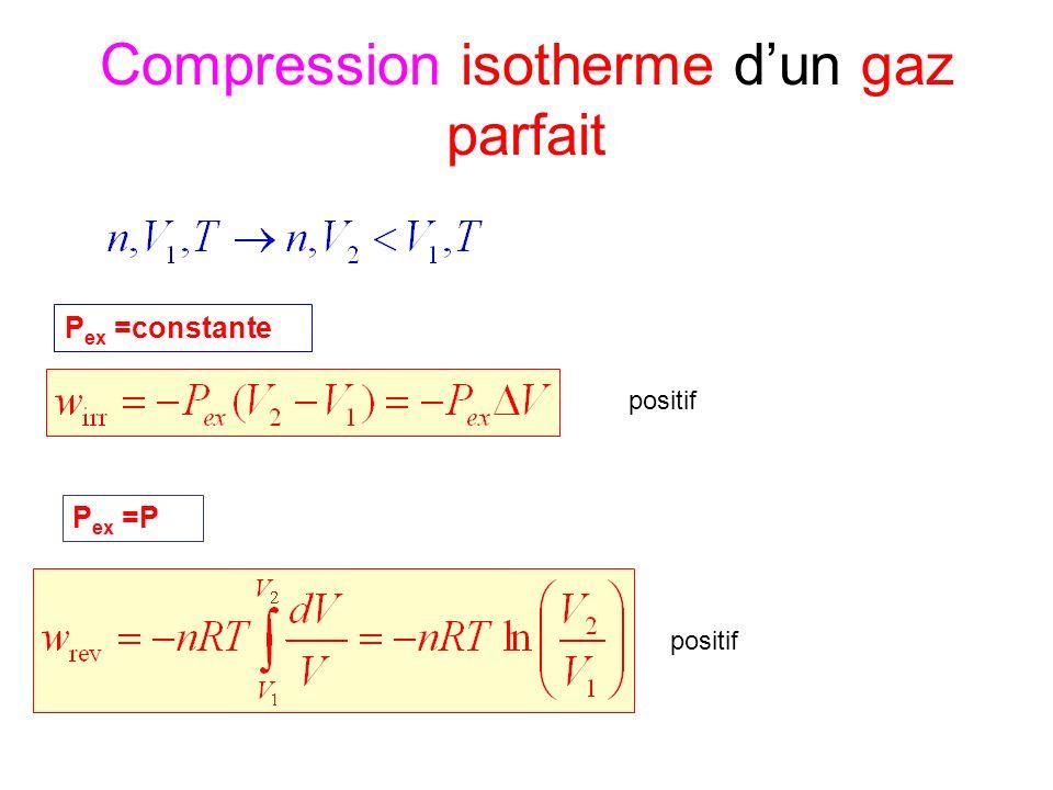 Compression isotherme dun gaz parfait P ex =constante P ex =P positif