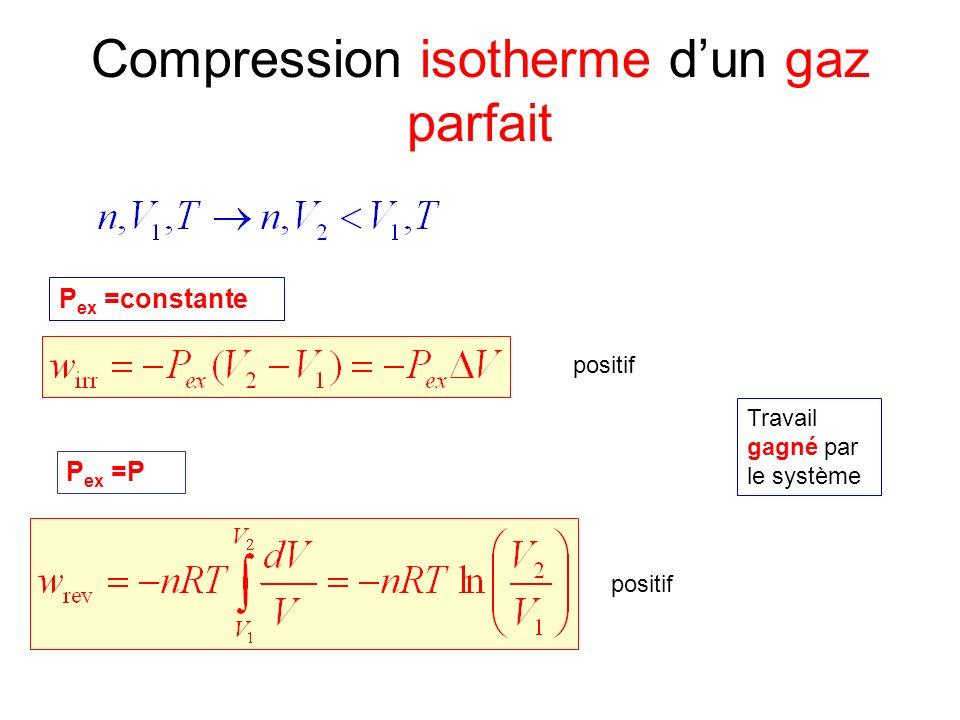 Compression isotherme dun gaz parfait P ex =constante P ex =P positif Travail gagné par le système