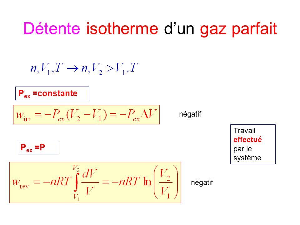 Détente isotherme dun gaz parfait P ex =constante P ex =P négatif Travail effectué par le système