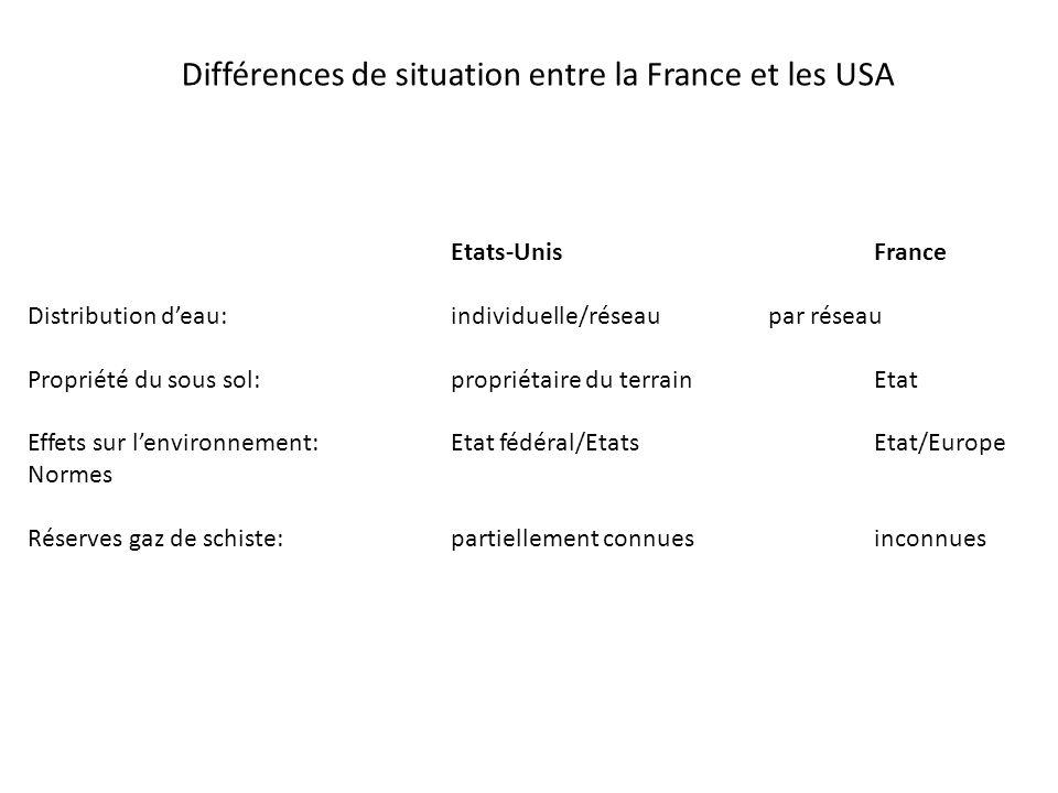 Différences de situation entre la France et les USA Etats-UnisFrance Distribution deau:individuelle/réseaupar réseau Propriété du sous sol: propriétai
