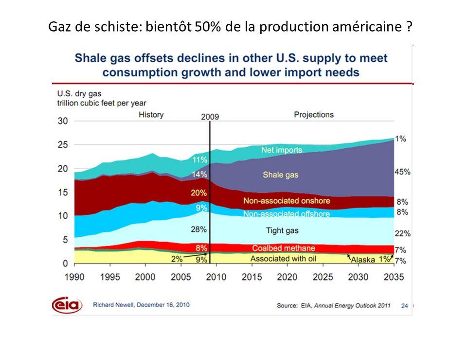 Gaz de schiste: bientôt 50% de la production américaine ?