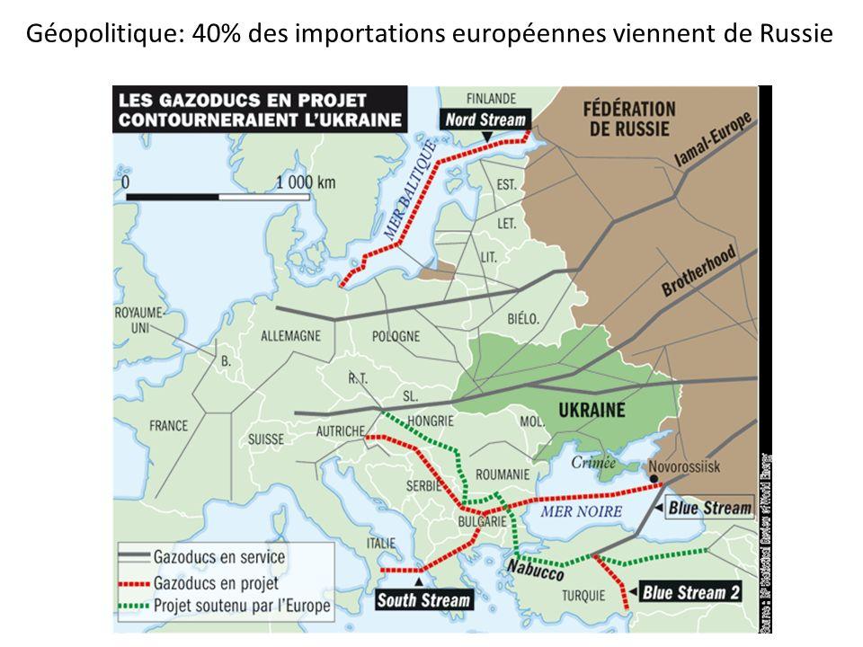 Géopolitique: 40% des importations européennes viennent de Russie