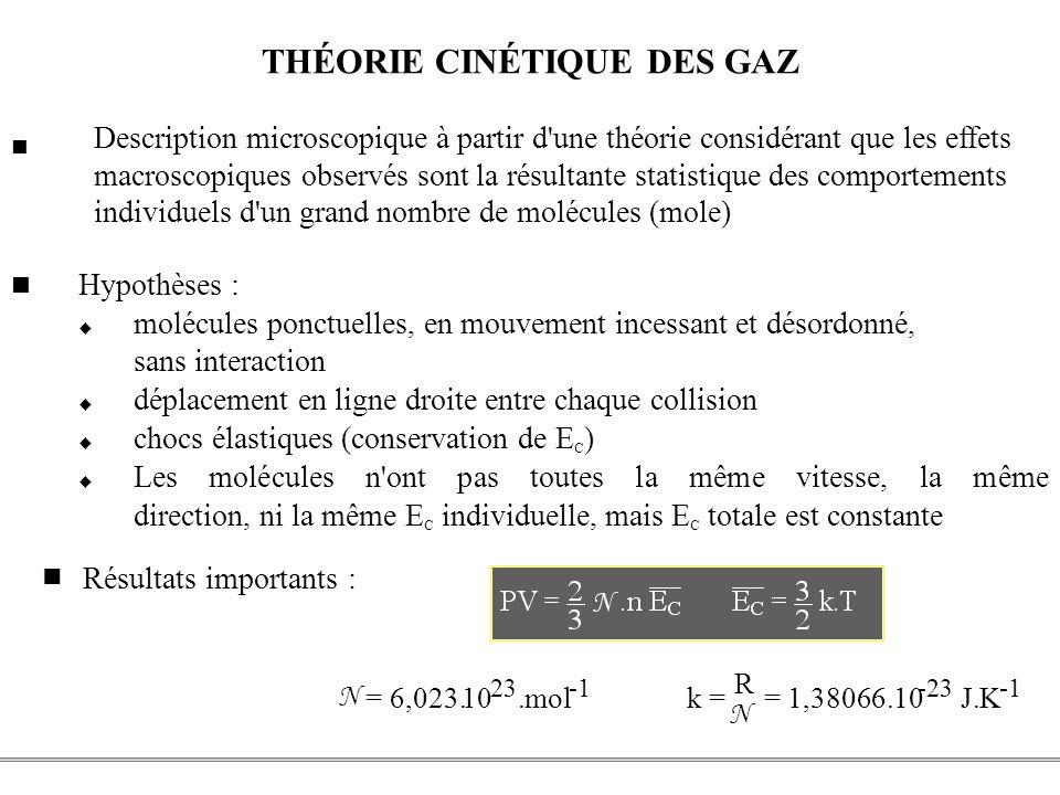 PCEM1 – Biophysique- 14 - THÉORIE CINÉTIQUE DES GAZ Hypothèses : molécules ponctuelles, en mouvement incessant et désordonné, sans interaction déplace