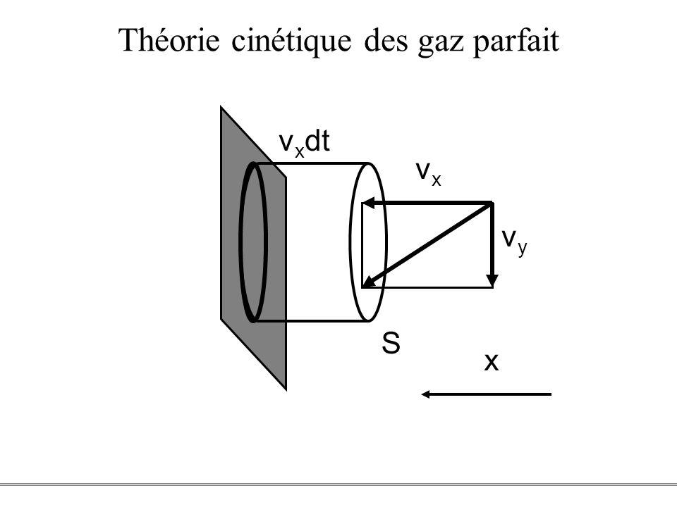 PCEM1 – Biophysique- 19 - Théorie cinétique des gaz parfait v x dt S x vxvx vyvy