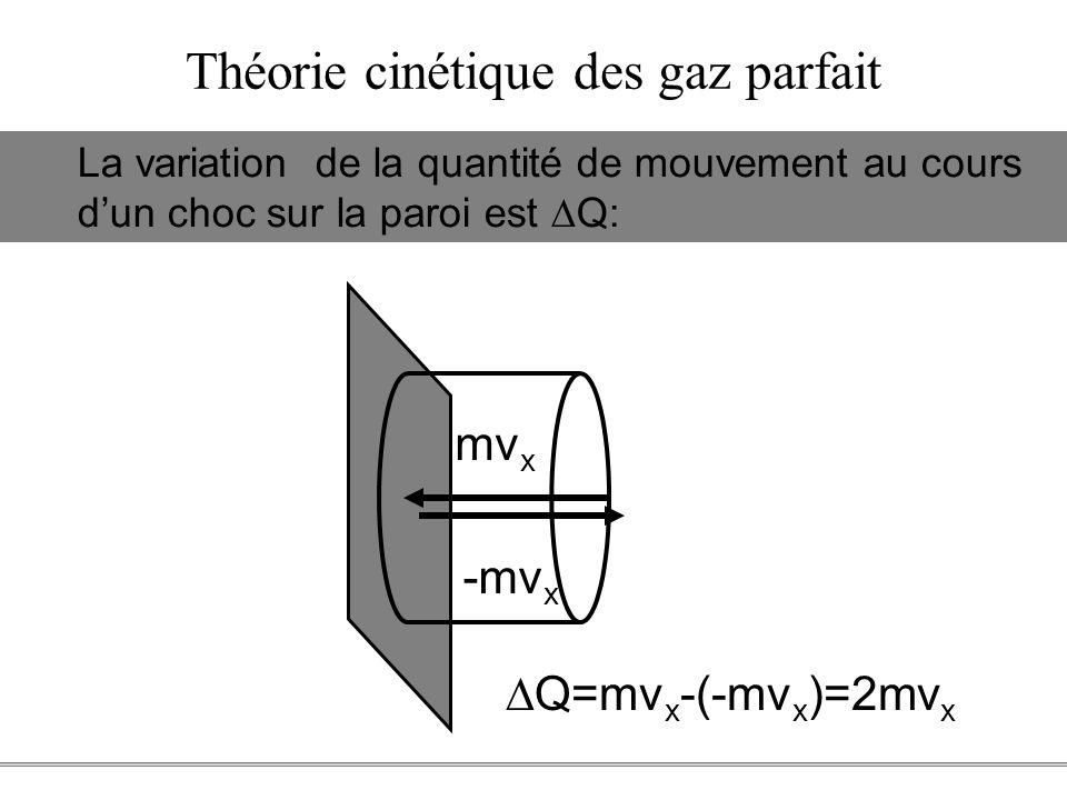 PCEM1 – Biophysique- 20 - Théorie cinétique des gaz parfait mv x -mv x Q=mv x -(-mv x )=2mv x La variation de la quantité de mouvement au cours dun ch