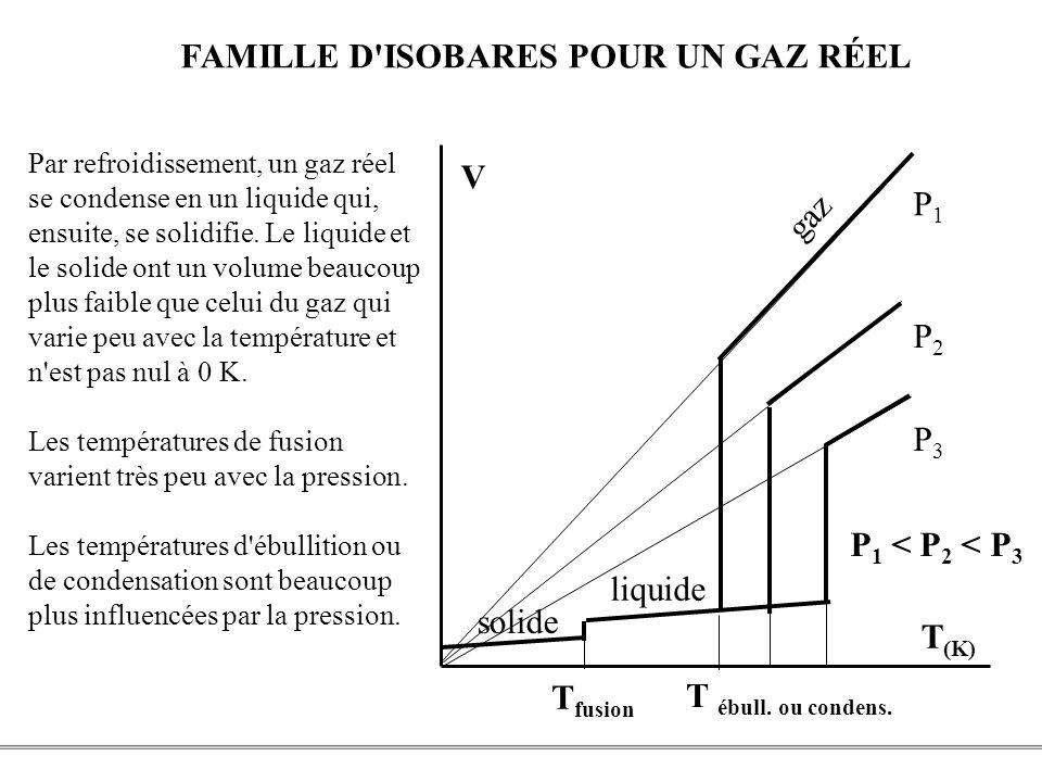 PCEM1 – Biophysique- 28 - solide liquide gaz P3P3 P2P2 P1P1 P 1 < P 2 < P 3 T ébull. ou condens. T fusion V T (K) Par refroidissement, un gaz réel se