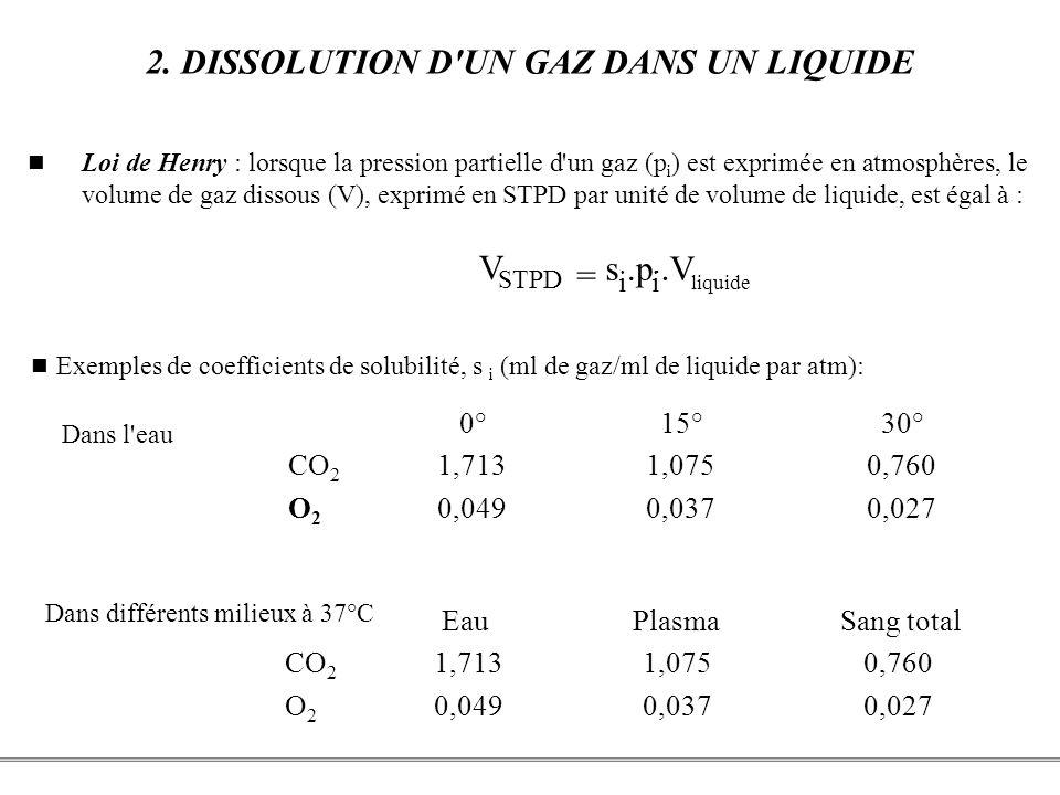 PCEM1 – Biophysique- 41 - 2. DISSOLUTION D'UN GAZ DANS UN LIQUIDE Loi de Henry : lorsque la pression partielle d'un gaz (p i ) est exprimée en atmosph