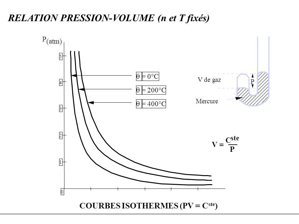 PCEM1 – Biophysique- 5 - RELATION PRESSION-VOLUME (n et T fixés) COURBES ISOTHERMES (PV = C ste ) 5 4 3 2 1 0 20406080100 = 0°C = 200°C = 400°C P (atm