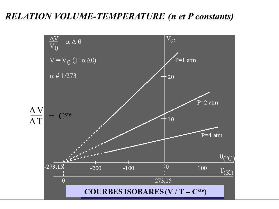 PCEM1 – Biophysique- 6 - RELATION VOLUME-TEMPERATURE (n et P constants) Δ V Δ T = C ste COURBES ISOBARES (V / T = C ste )