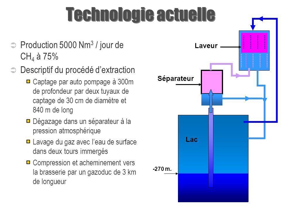 TECHNOLOGIES DEXTRACTION DE GAZ MÉTHANE Technologie actuelle (Cap Rubona) Technologie modulaire