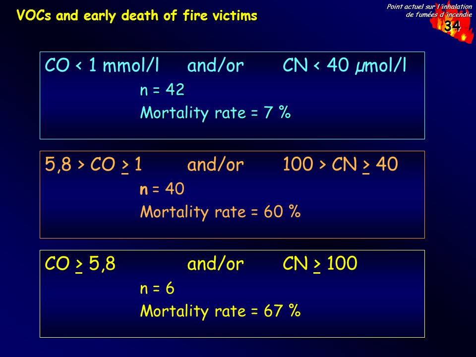 34 Point actuel sur l inhalation de fumées d incendie VOCs and early death of fire victims CO > 5,8 and/or CN > 100 n = 6 Mortality rate = 67 % 5,8 > CO > 1 and/or 100 > CN > 40 n = 40 Mortality rate = 60 % CO < 1 mmol/l and/or CN < 40 µmol/l n = 42 Mortality rate = 7 %