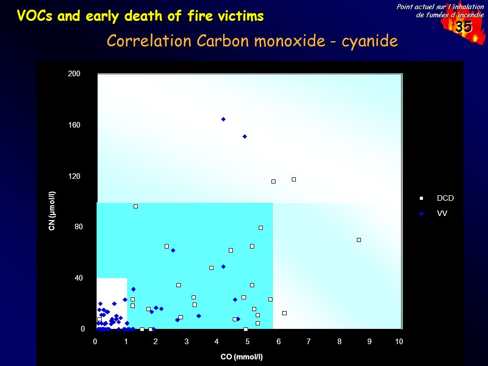 35 Point actuel sur l inhalation de fumées d incendie VOCs and early death of fire victims 109876543210 0 40 80 120 160 200 DCD VV CO (mmol/l) CN (µmol/l) Correlation Carbon monoxide - cyanide