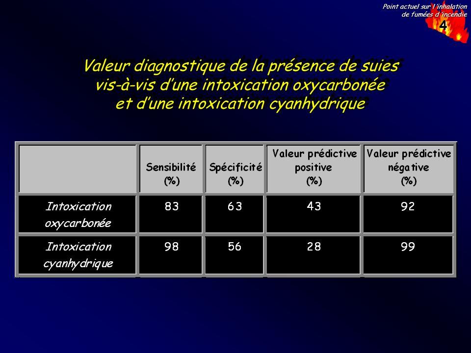 4 Point actuel sur l inhalation de fumées d incendie Valeur diagnostique de la présence de suies vis-à-vis dune intoxication oxycarbonée et dune intox