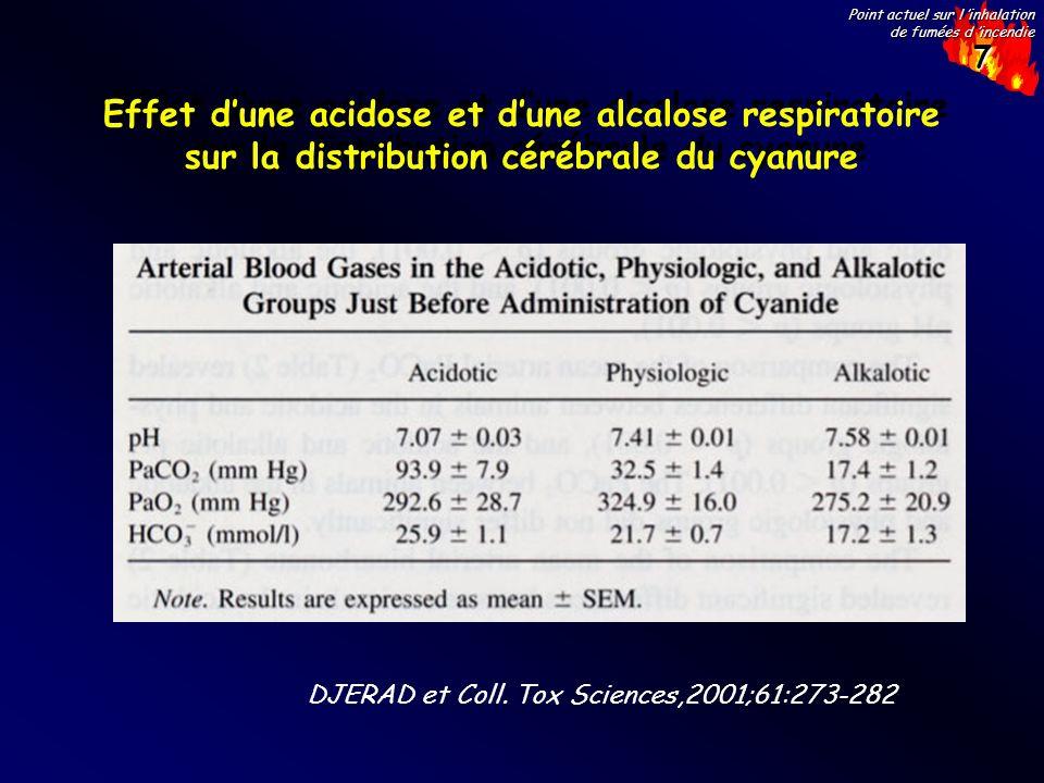 7 Point actuel sur l inhalation de fumées d incendie Effet dune acidose et dune alcalose respiratoire sur la distribution cérébrale du cyanure DJERAD