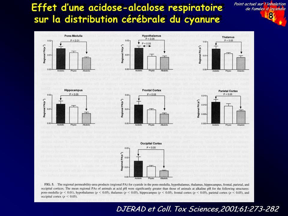 8 Point actuel sur l inhalation de fumées d incendie Effet dune acidose-alcalose respiratoire sur la distribution cérébrale du cyanure DJERAD et Coll.