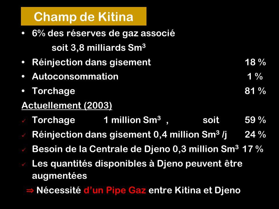 A. C. Sockath15 Champ de Kitina 6% des réserves de gaz associé soit 3,8 milliards Sm 3 Réinjection dans gisement 18 % Autoconsommation 1 % Torchage 81