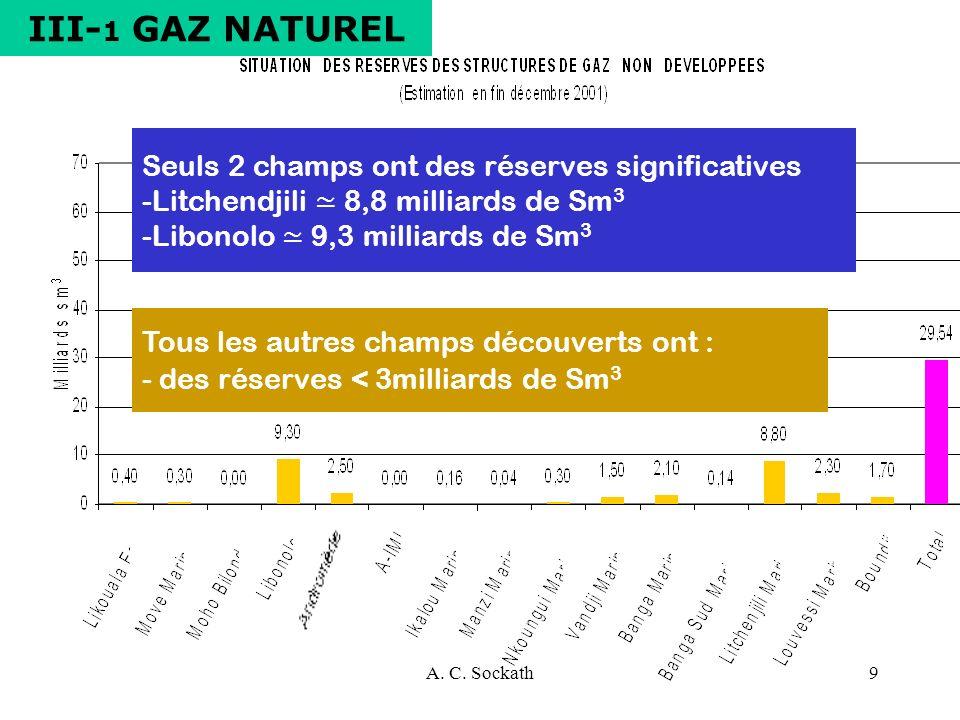 A. C. Sockath9 Seuls 2 champs ont des réserves significatives -Litchendjili 8,8 milliards de Sm 3 -Libonolo 9,3 milliards de Sm 3 Tous les autres cham