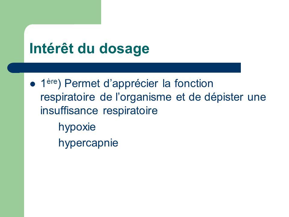 Intérêt du dosage 1 ère ) Permet dapprécier la fonction respiratoire de lorganisme et de dépister une insuffisance respiratoire hypoxie hypercapnie