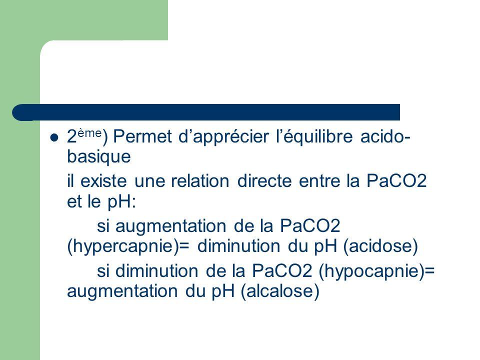 2 ème ) Permet dapprécier léquilibre acido- basique il existe une relation directe entre la PaCO2 et le pH: si augmentation de la PaCO2 (hypercapnie)=